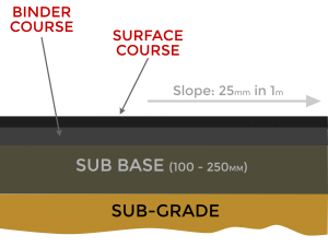 Lincolnshire & Yorkshire Tarmac Surfacing Diagram